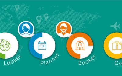 The Four Stages of the Travel Booking Journey